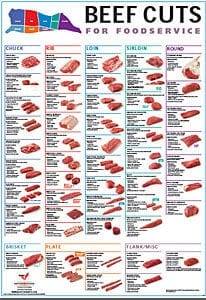 Beef Cuts For Foodservice (2015)