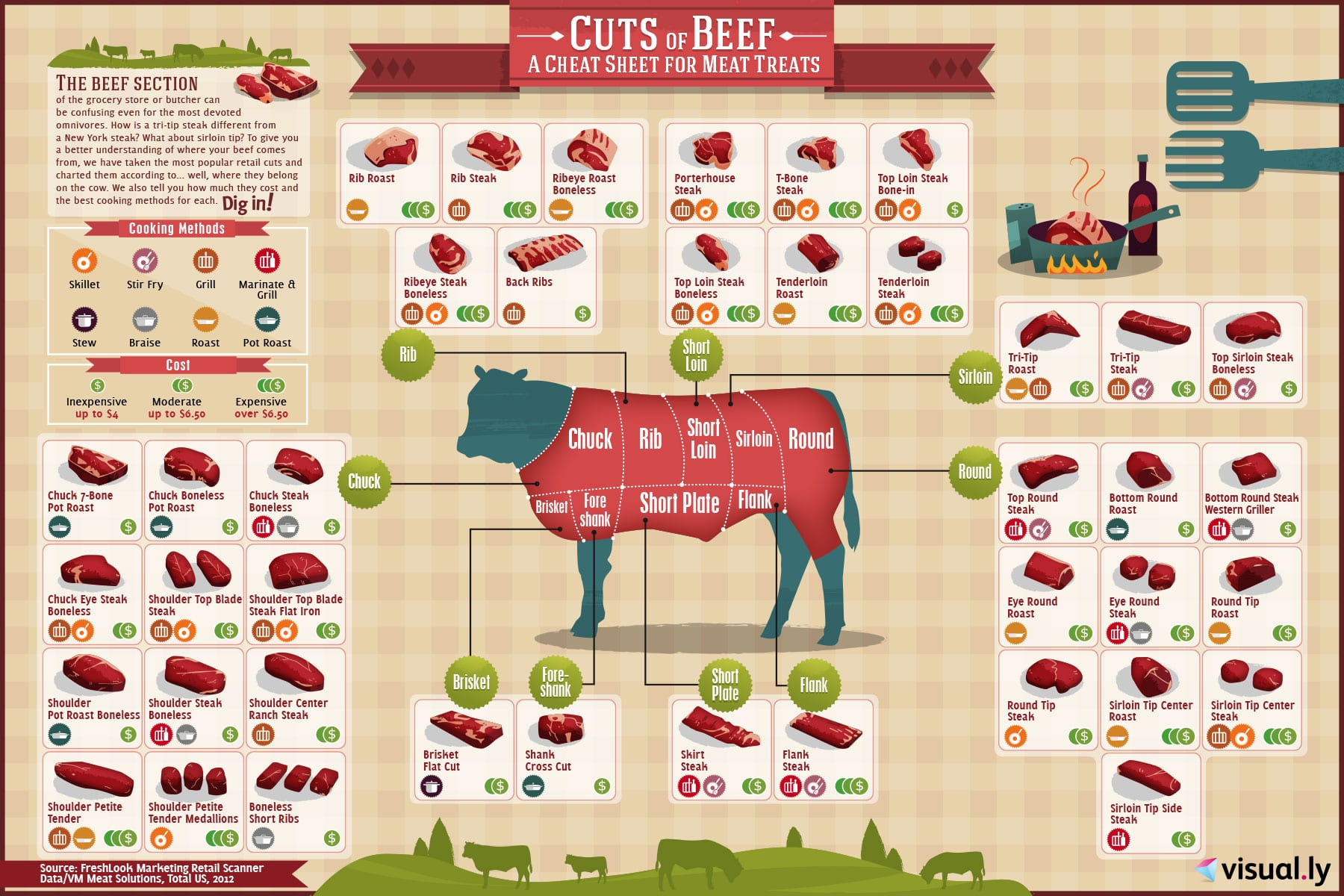 Meat Charts - Beef  Pork  Lamb  Goat