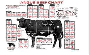 Angus Beef Chart (2001)