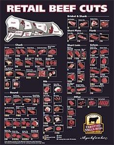 Retail Beef Cuts (2010)