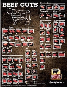 Retail Beef Cuts (2015)