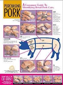 Purchasing Pork