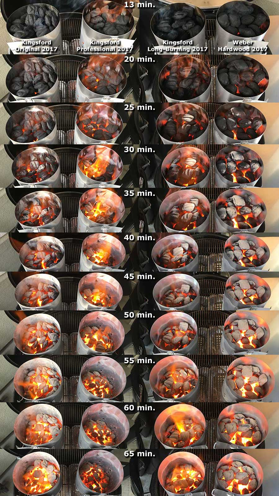 Side-by-side time-lapse photos comparing the burn of briquets from 13 to 65 minutes