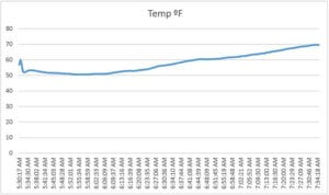Graph of cooker temps during cold smoking