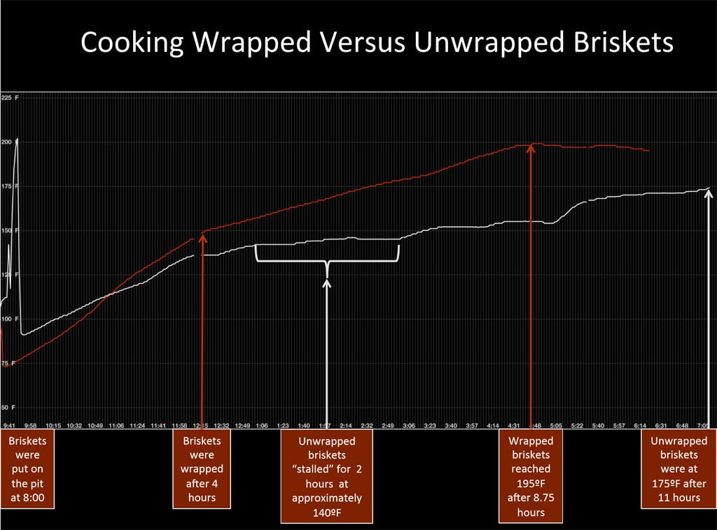 Cooking Wrapped Versus Unwrapped Briskets