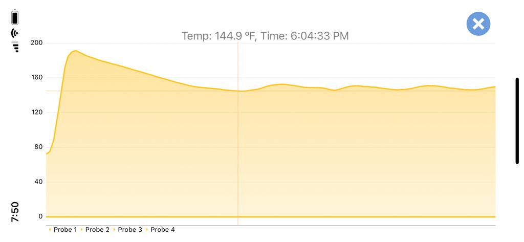 Oven temperature chart